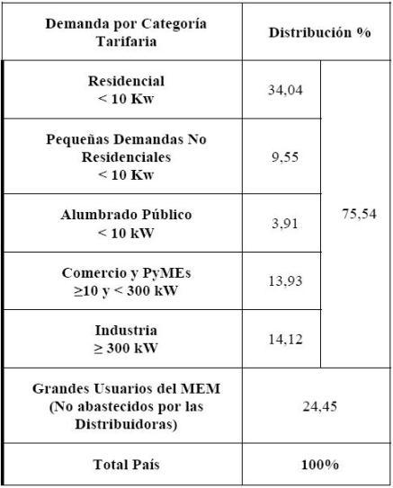 Tabla 1: Distribución porcentual de demande de energía por categoría tarifaria (2006).