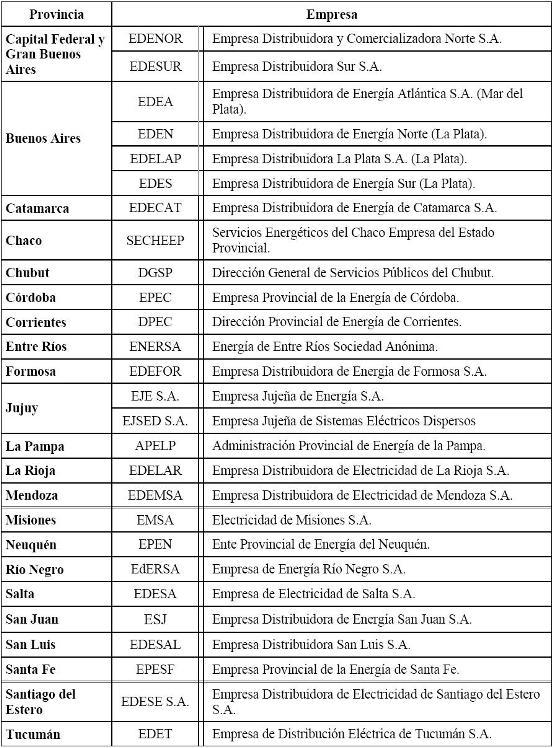 Tabla 2: Lista de Empresas Distribuidoras en orden alfabético por provincia.