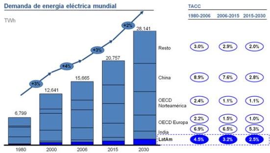 El Consejo Mundial de la Energía estima que, en los próximos veinte años, el consumo energético mundial aumentará aproximadamente en un 50 %, lo que significaría poder proporcionar energía comercial a 4000 millones de usuarios más.