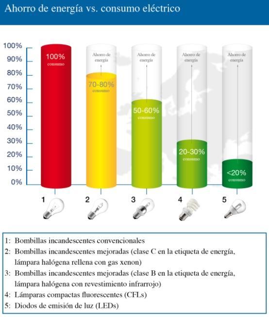 La iluminación puede representar hasta una quinta parte del consumo eléctrico residencial.