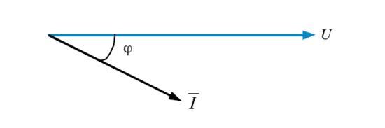 Figura 1 - Diagrama fasorial entre la tensión y la corriente de una carga típica.