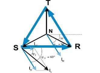 Figura 5 - Diagrama fasorial caso B.