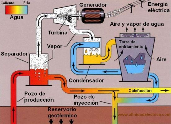 Argentina estima instalar para el año en curso, la primera planta generadora de electricidad geotérmica.