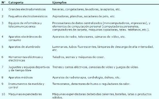 Según la Directiva de la Unión Europea del 2002 los RAEEs se dividen en las siguientes 10 categorías: