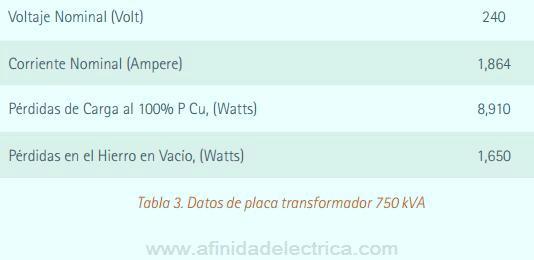El transformador de 750 kVA, que fue sustituido, tenía los siguientes datos de placa: (Tabla 3)