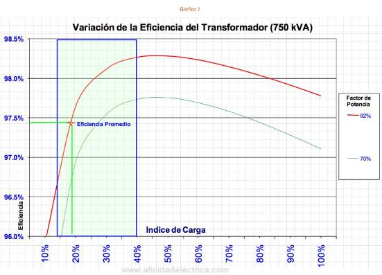 Con fines informativos, en la gráfica se muestra como bajaría la eficiencia si el factor de potencia fuese de 70%.