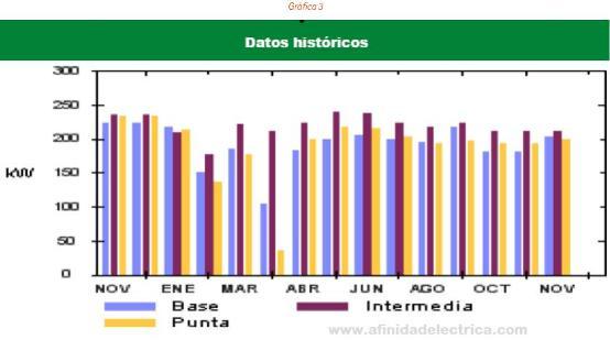 El resultado de los esfuerzos realizados se observa en la factura eléctrica del último año; que con respecto al año 2009 registra valores en demanda eléctrica de entre 22 y 86 kW menos.