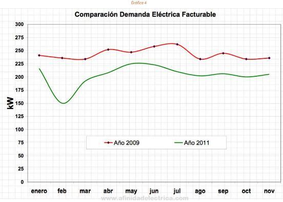 La gráfica muestra la marcada diferencia entre las demandas eléctricas del año 2009 y las registradas durante el año 2011.