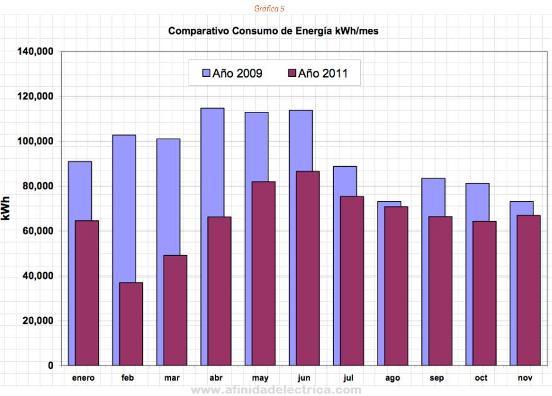 Entre el año 2009 y 2011 es notoria la disminución de los consumos, aun cuando la producción de leche se ha incrementado de 20.3 a 24.9 millones de litros por mes.