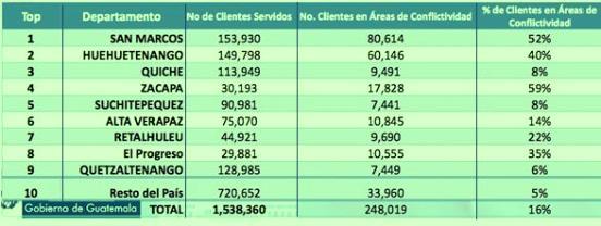 En la siguiente tabla se describe el servicio de energía eléctrica que se brinda en varios departamentos del país y el grado de conflictividad derivado del robo de energía.