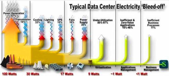 Pese a todas las precauciones -el enorme flujo de electricidad, los bancos de baterías y las filas de generadores diesel- los centros de datos aún se caen.