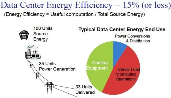 Los centros de datos se cuentan entre los clientes más valorados por las compañías de electricidad.