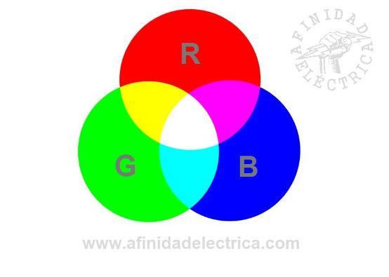 Para la selección del color luz se utiliza un criterio de síntesis aditiva del color.
