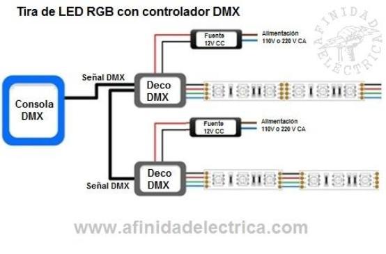 Conexión de tiras de LEDs RGB con controlador DMX.