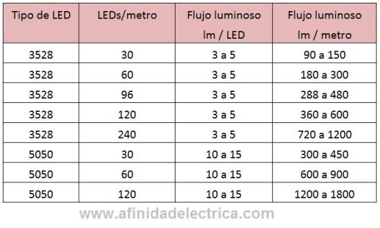 Cada LED debidamente conectado y polarizado emite un flujo luminoso (medida de la potencia luminosa percibida) que depende de varios factores constructivos.
