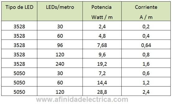 En la siguiente tabla se muestra el consumo eléctrico aproximado de cada tipo de tira.