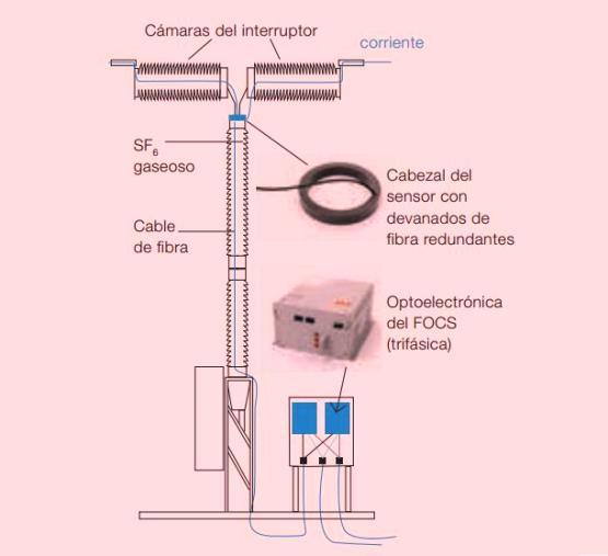 Figura 3 - Integración del FOCS en un interruptor de depósito activo.