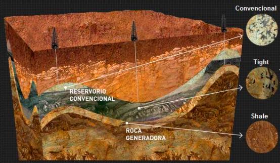El shale gas es una fuente poco convencional de gas natural. También existen: CBM (coalbed methane), tight gas, sour gas e hidratos de metano (methane clathrates).