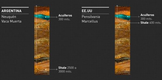 Existen algunas ventajas ambientales a favor de la Argentina para la extracción de recursos shale.