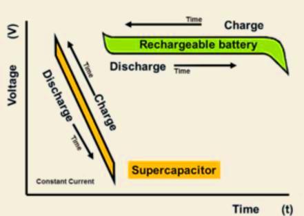 B- Los períodos de carga: Como sabemos, las baterías se basan en reacciones químicas, y el tiempo requerido para su carga suele ser largo. Por el contrario los supercapacitores se cargan y descargan muy rápidamente.