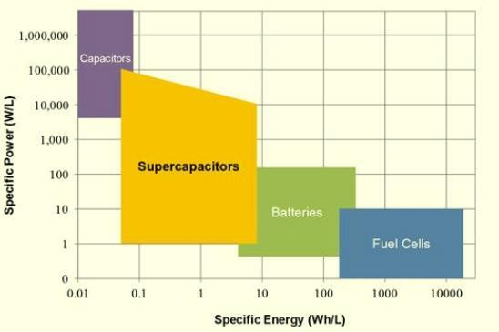 D- Densidad energética: Normalmente los supercapacitores almacenan entre una quinta y una décima parte de lo correspondiente a una pila. Pero este handicap va mejorando conforme se avanza en el desarrollo de los ultracondensadores.