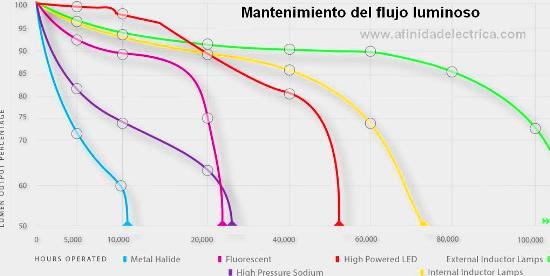 El siguiente gráfico muestra la vida útil esperada y la tasa de decaimiento del flujo luminoso de diversos tipos de lámparas, incluyendo las lámparas de inducción magnética.