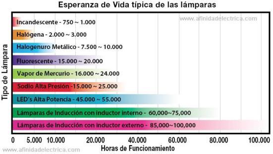 Las lámparas de inducción tienen una vida útil de entre 60000 y 100000 horas, luego la frecuencia de cambio de la lámpara y sus costos asociados se reducen considerablemente.