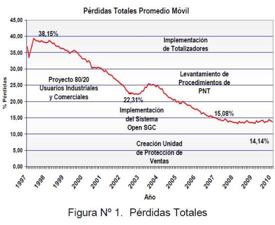 Figura 1: Pérdidas Totales.