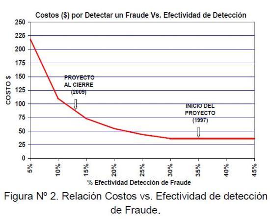 Figura 2: Relación Costos vs. Efectividad de detección de Fraude.