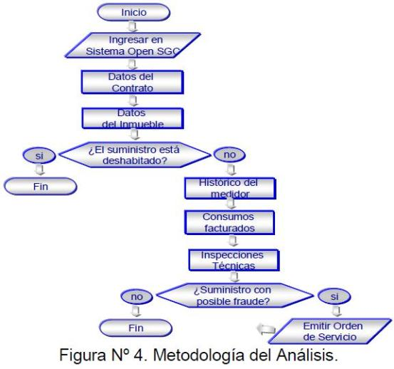 Figura 4: Metodología del Análisis.
