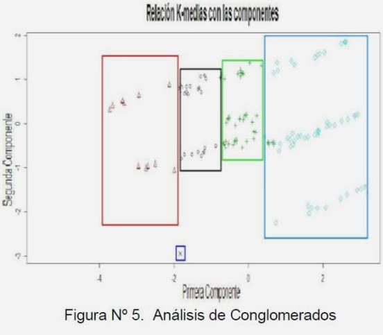 Figura 5: Análisis de Conglomerados.