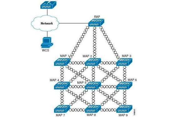 Figura 1 - Ejemplo típico de una red MESH.
