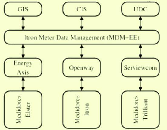 Figura 3 - Curva del balance de energía para un transformador de distribución. [Grafica tomada del software de control de energía de EEPC].