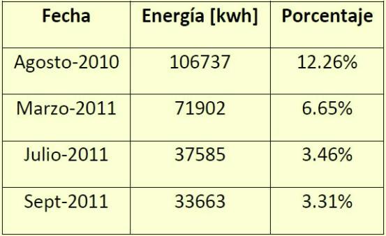 Tabla1 - Comportamiento de pérdidas totales de energía en el sector donde se implemento el proyecto AMI.