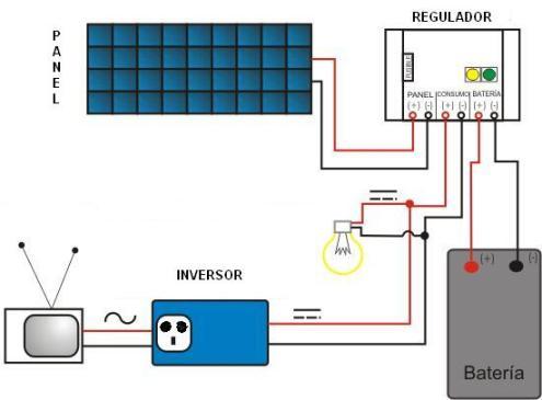 Ondulador o Inversor: Transforma la corriente continua (de 12, 24 o 48 V) generada por las placas fotovoltaicas y acumulada en las baterías a corriente alterna (a 230 V y 50 Hz).