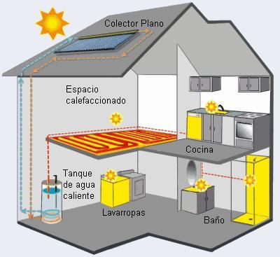 Las aplicaciones a baja temperatura se emplean principalmente para la obtención de agua caliente para uso sanitario o para calefacción de recintos.