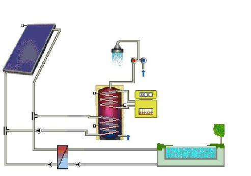 Existen dos alternativas posibles para realizar estas transformaciones: la conversión fototérmica y la conversión fotovoltaica.
