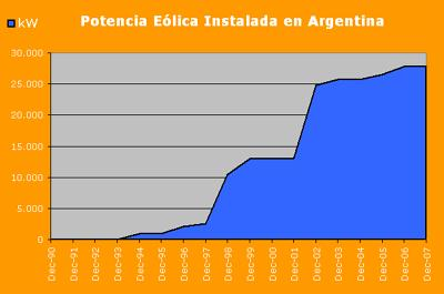 La energía eólica en Argentina.