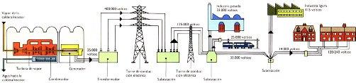 Uno de los grandes problemas de la electricidad es que no puede almacenarse, sino que debe ser transmitida y utilizada en el momento mismo que se genera.