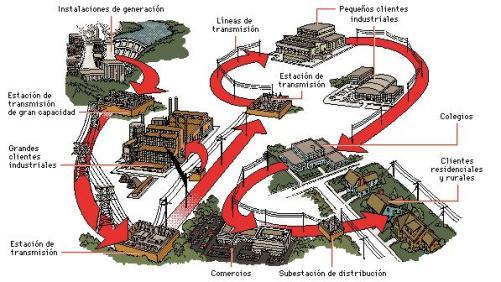 La electricidad se transporta a una estación de transmisión, donde un transformador convierte la corriente de baja tensión en una corriente de alta tensión.