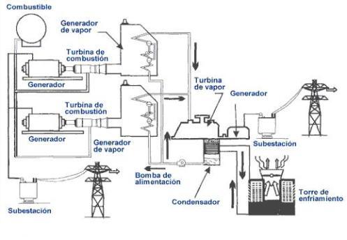 El vapor es elevado a una gran presión y llevado a una turbina, la cual está conectada a un generador y cuando éste gira, convierte ese movimiento giratorio en electricidad.