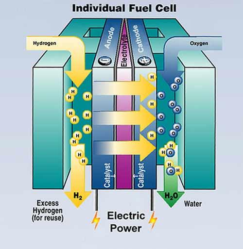 Una pila de combustible o Fuel Cell es un dispositivo electroquímico de conversión de energía.