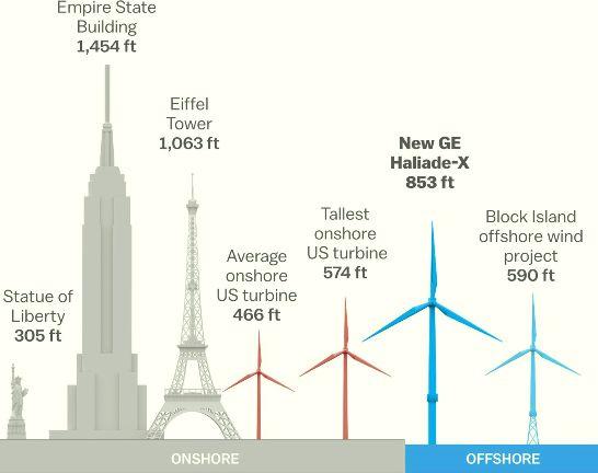 El desarrollo de la Energía Eólica es compatible con otras actividades humanas debido a su escasa ocupación real del terreno.