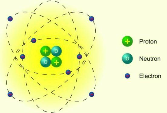 Toda la materia está compuesta por átomos y éstos por partículas más pequeñas, una de las cuales es el electrón.