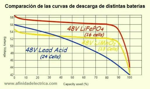 Mantienen todo su poder hasta el mismo momento de la descarga. Las baterías tradicionales por lo general fluctúan según se les agota su energía. Este tipo de baterías mantiene en el 100% de los casos todo su poder hasta el final de la carga.