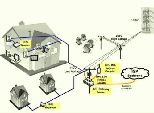 A primera vista, la tecnología BPL parece ofrecer ventajas con respecto a las conexiones regulares de banda ancha basadas en cable coaxial o en DSL.