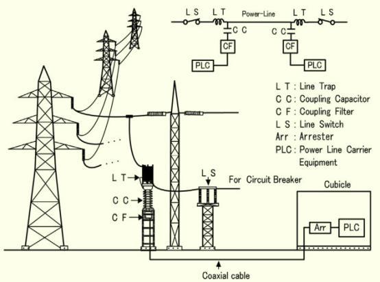 Estos sistemas han demostrado el potencial para las comunicaciones simétricas y de Full Duplex a velocidades mayores a 1 Gbit/s en cada dirección.