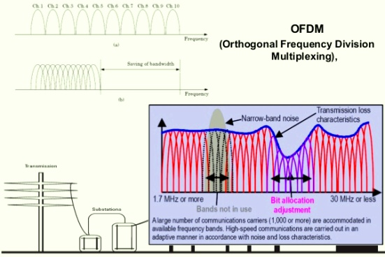 El principio de PLC consiste en superponer una señal de alta frecuencia (de 1,6 a 30 Mhz) en niveles bajos de energía a través de una señal eléctrica de 50 Hz.