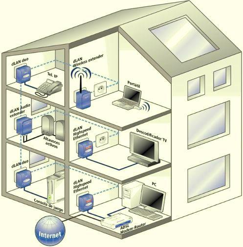 La tecnología PLC puede usar el cableado eléctrico doméstico como medio de transmisión de señales.