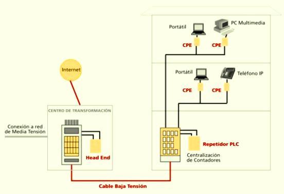 Los módems PLC transmiten en las gamas de media y alta frecuencia (señal portadora de 1,6 a 30 MHz). La velocidad asimétrica en el módem va generalmente desde 256 kbit/s a 2,7 Mbit/s.